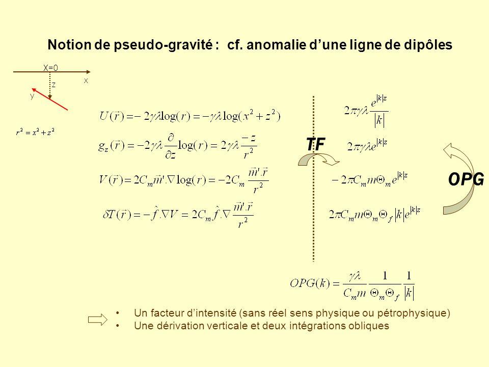 Notion de pseudo-gravité : cf. anomalie d'une ligne de dipôles