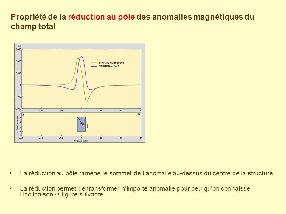 Propriété de la réduction au pôle des anomalies magnétiques du champ total