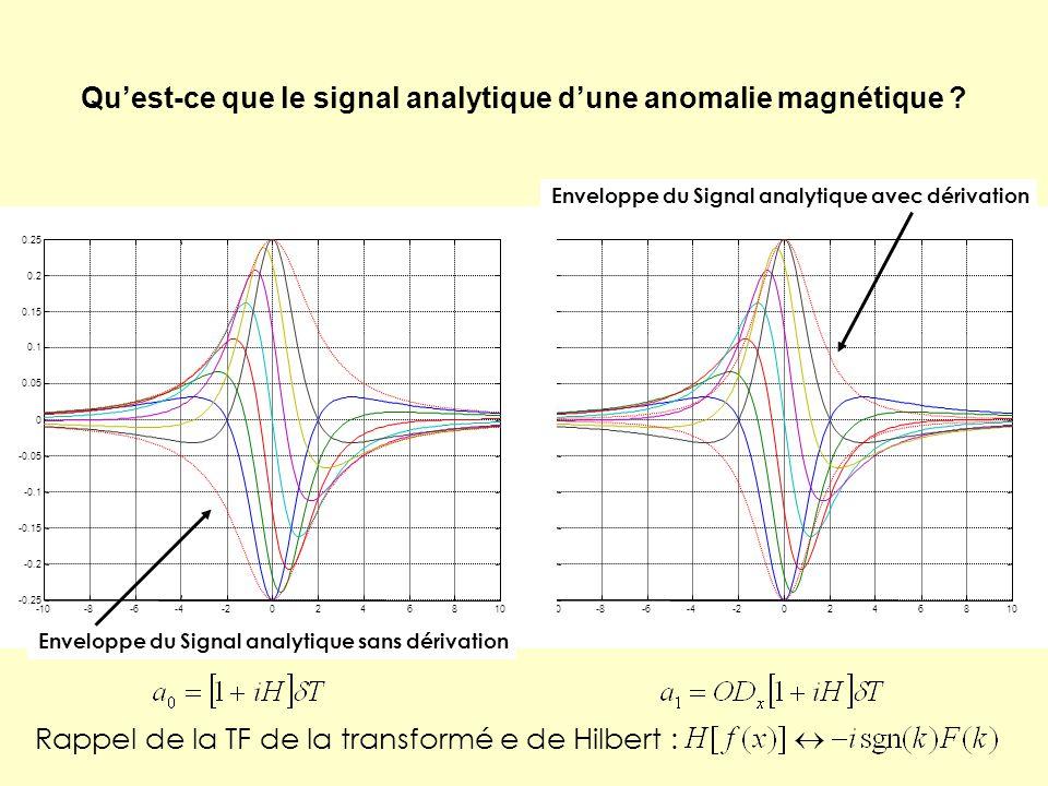 Qu'est-ce que le signal analytique d'une anomalie magnétique