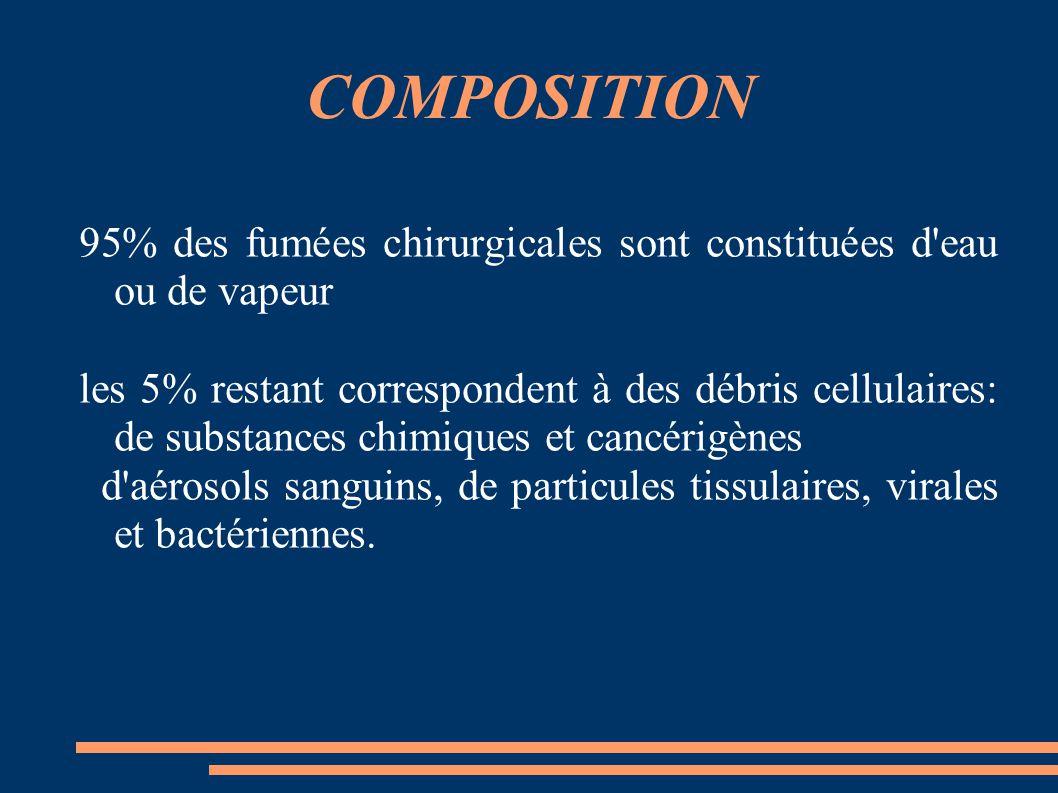 COMPOSITION 95% des fumées chirurgicales sont constituées d eau ou de vapeur.