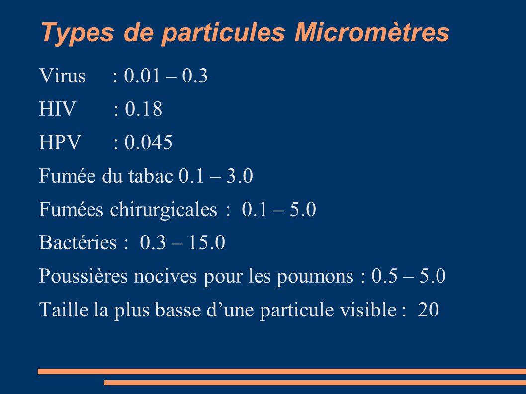 Types de particules Micromètres