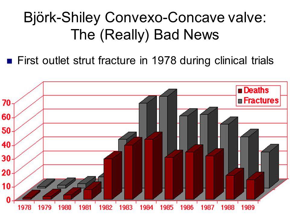 Björk-Shiley Convexo-Concave valve: The (Really) Bad News