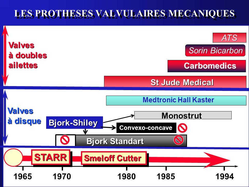 LES PROTHESES VALVULAIRES MECANIQUES