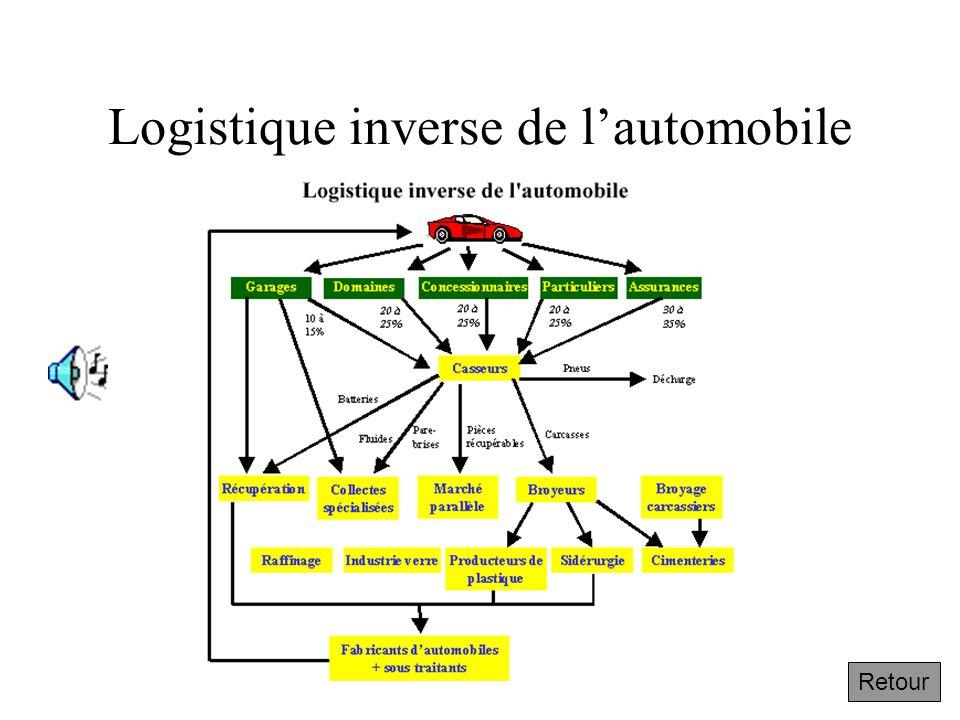 Logistique inverse de l'automobile