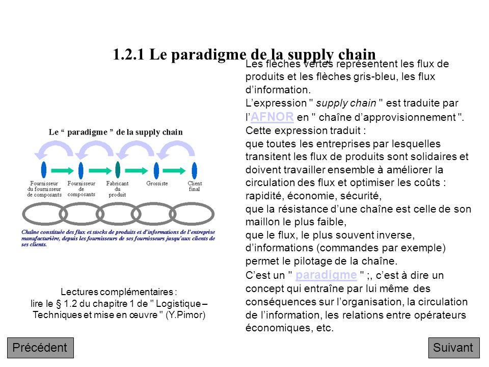 1.2.1 Le paradigme de la supply chain