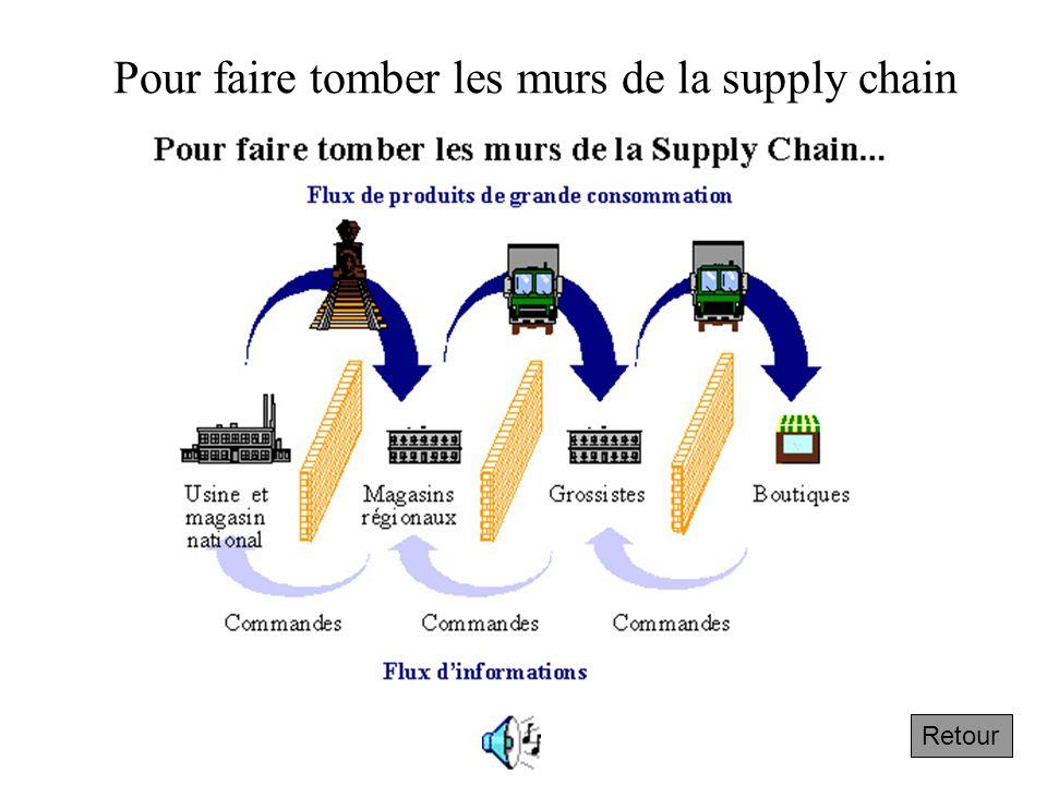 Pour faire tomber les murs de la supply chain