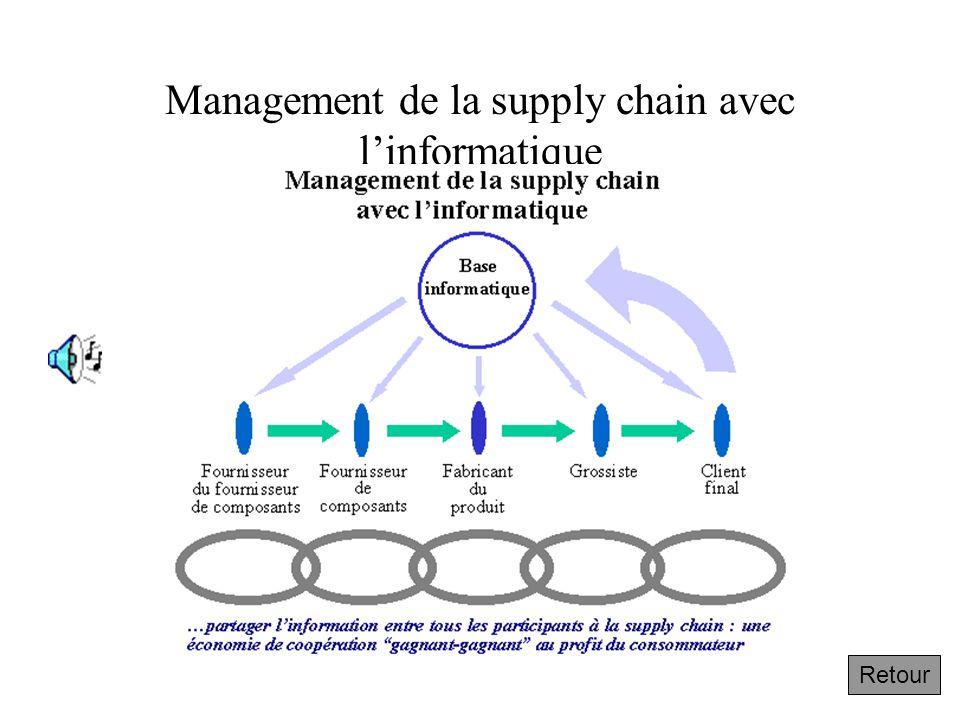 Management de la supply chain avec l'informatique