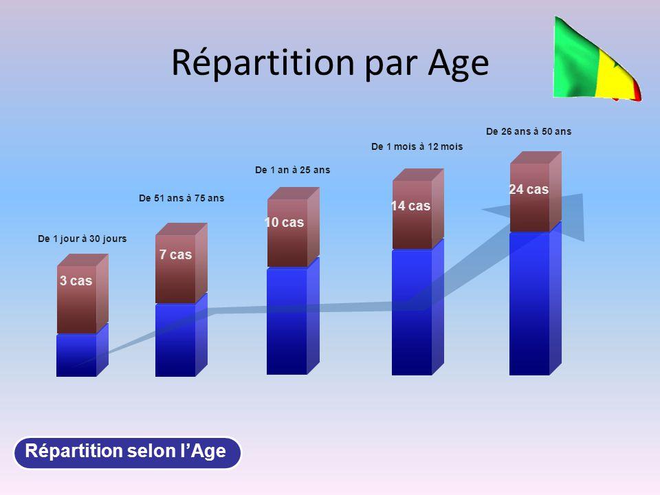 Répartition par Age Répartition selon l'Age 24 cas 14 cas 10 cas 7 cas