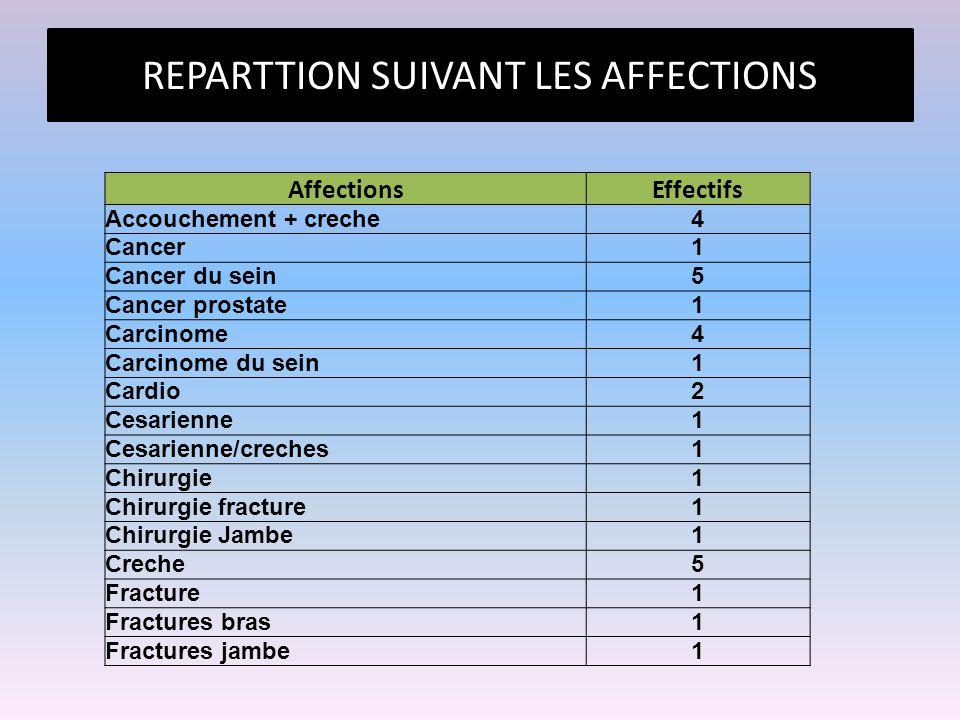 REPARTTION SUIVANT LES AFFECTIONS