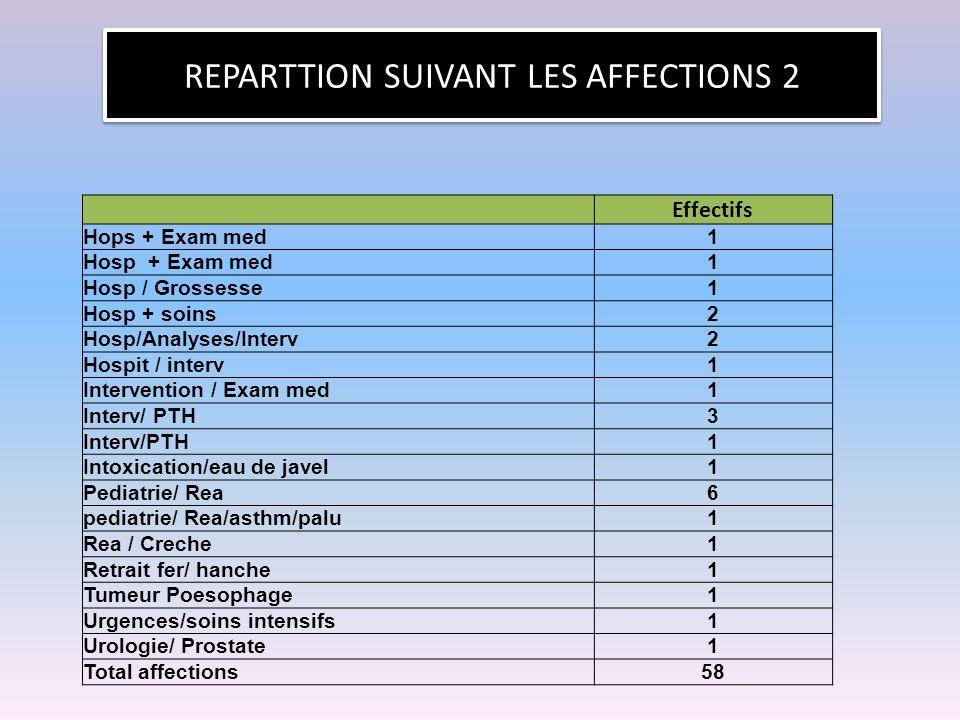 REPARTTION SUIVANT LES AFFECTIONS 2