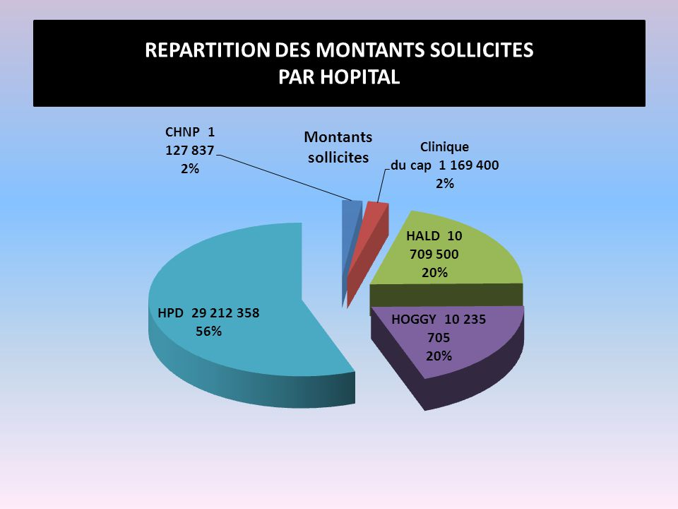 REPARTITION DES MONTANTS SOLLICITES PAR HOPITAL