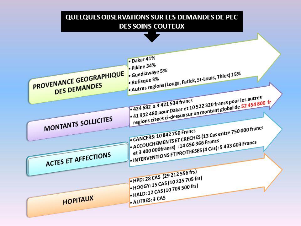 QUELQUES OBSERVATIONS SUR LES DEMANDES DE PEC DES SOINS COUTEUX