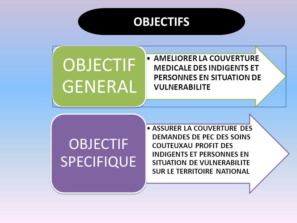 OBJECTIF GENERAL OBJECTIF SPECIFIQUE OBJECTIFS