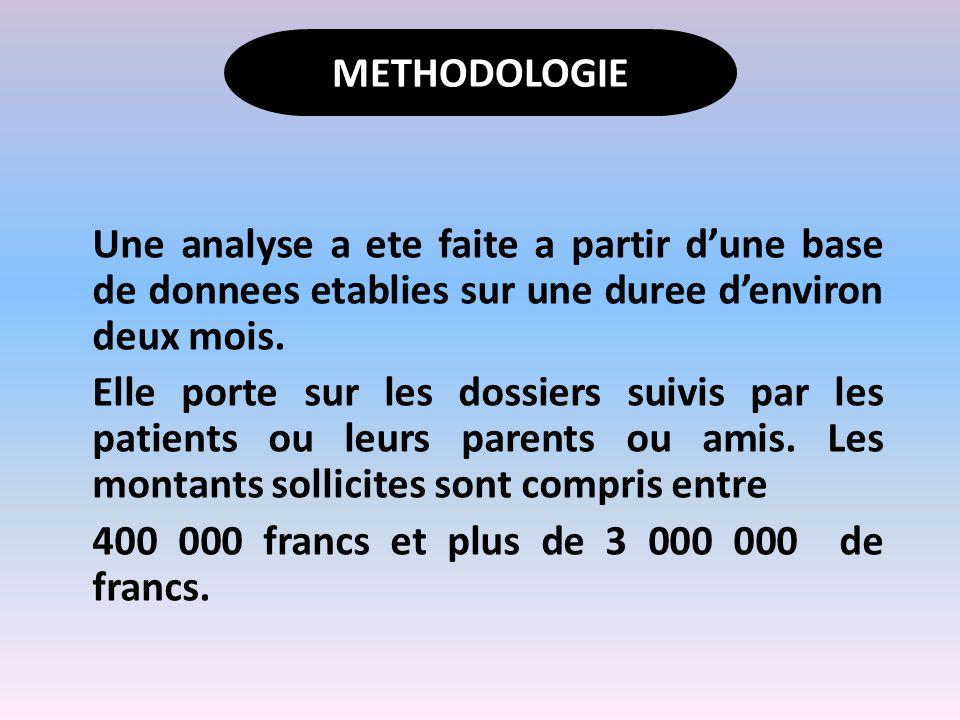 METHODOLOGIE Une analyse a ete faite a partir d'une base de donnees etablies sur une duree d'environ deux mois.