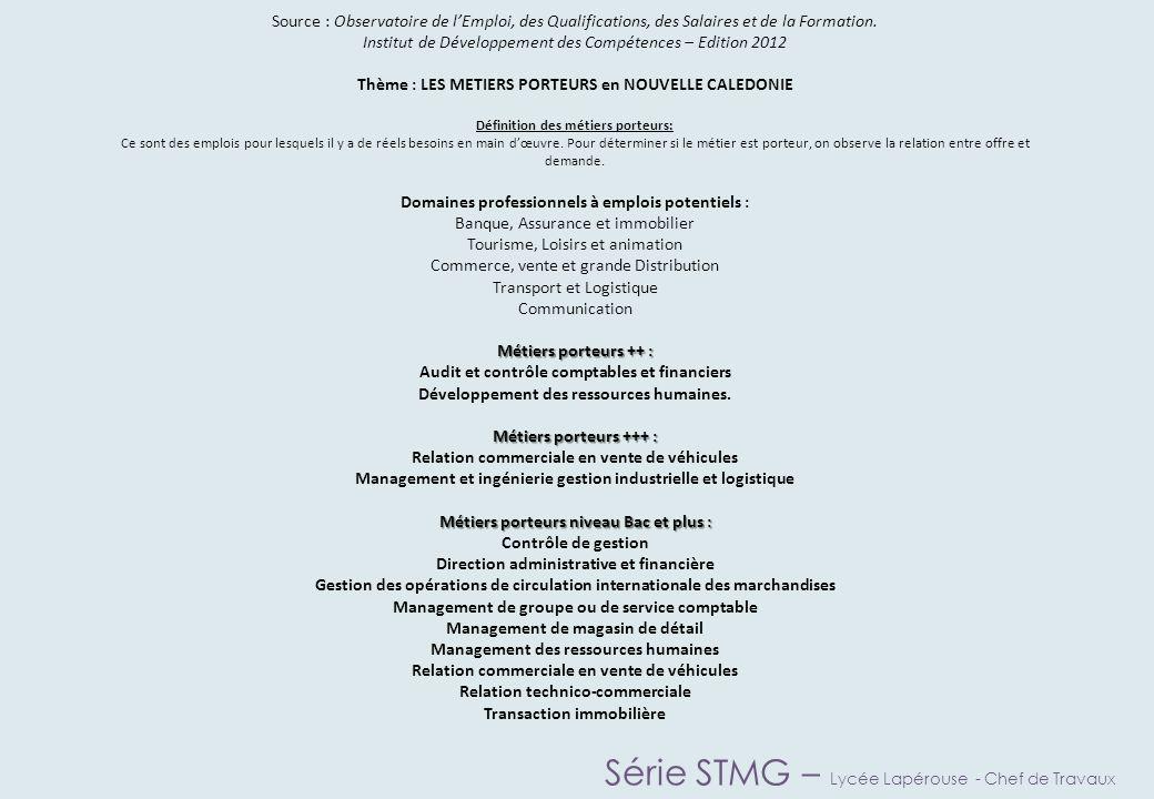 Série STMG – Lycée Lapérouse - Chef de Travaux