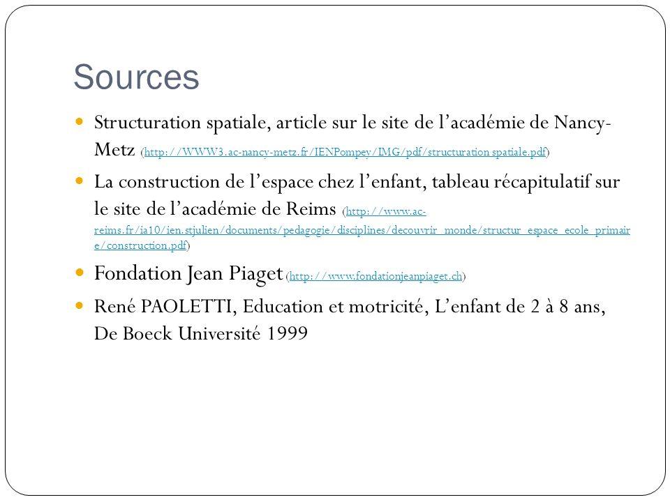 Sources Fondation Jean Piaget (http://www.fondationjeanpiaget.ch)