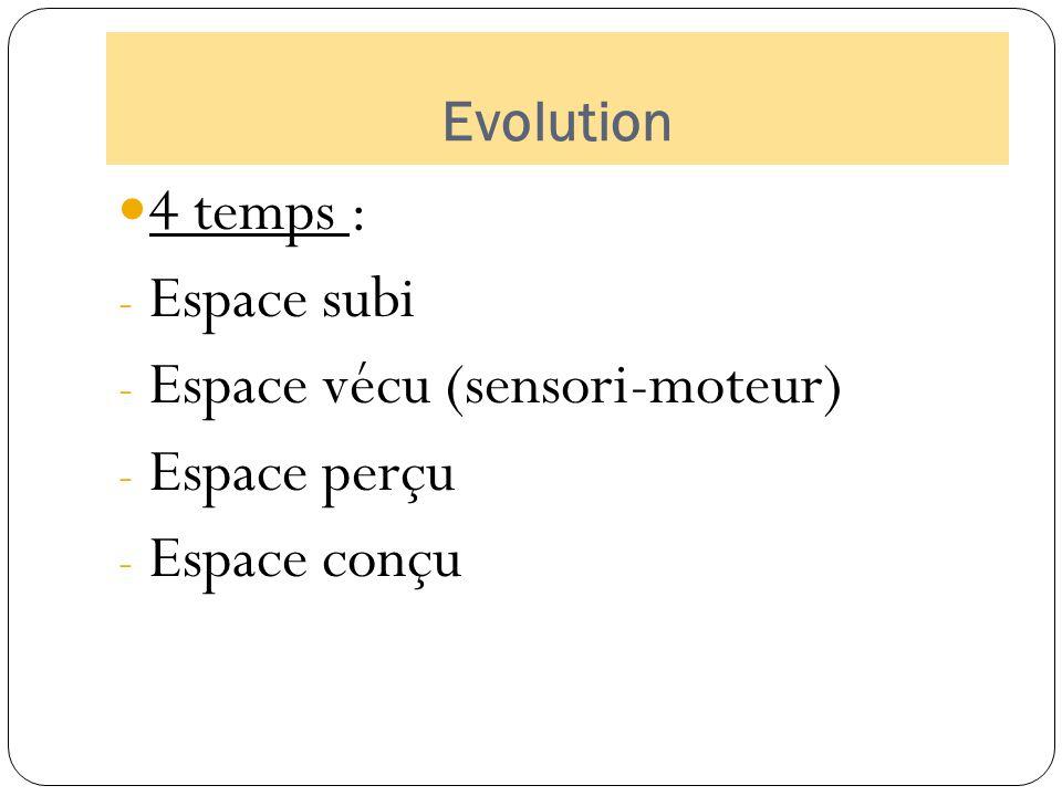 Espace vécu (sensori-moteur) Espace perçu Espace conçu