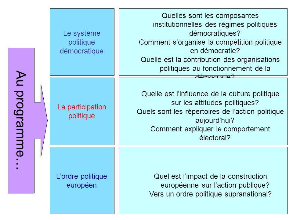 Au programme… Le système politique démocratique
