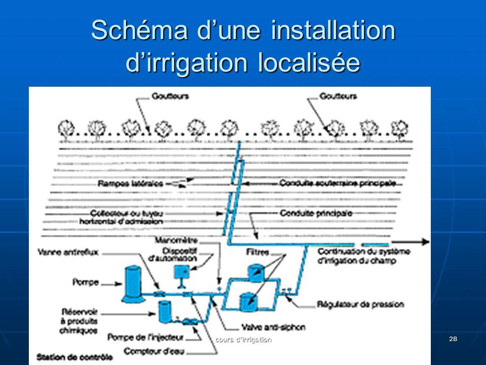Schéma d'une installation d'irrigation localisée