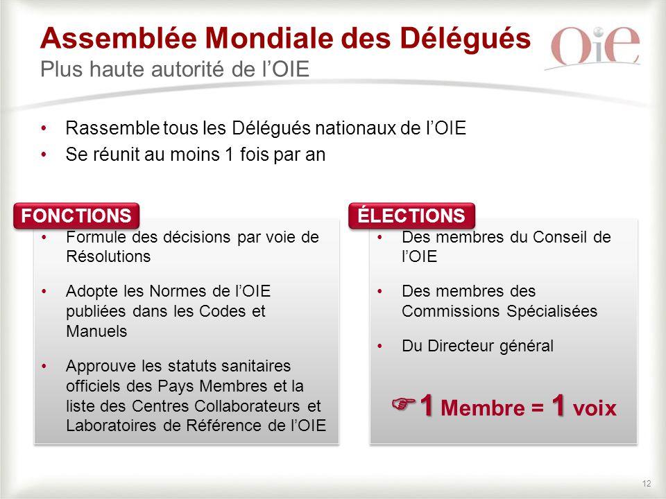 Assemblée Mondiale des Délégués Plus haute autorité de l'OIE