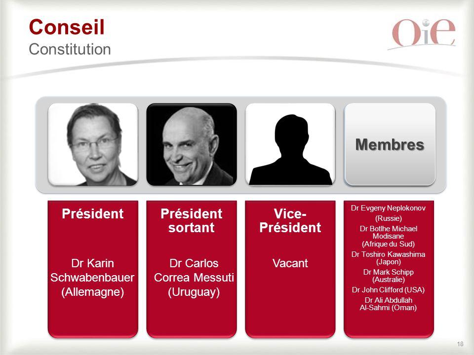 Conseil Constitution Membres Président Président sortant