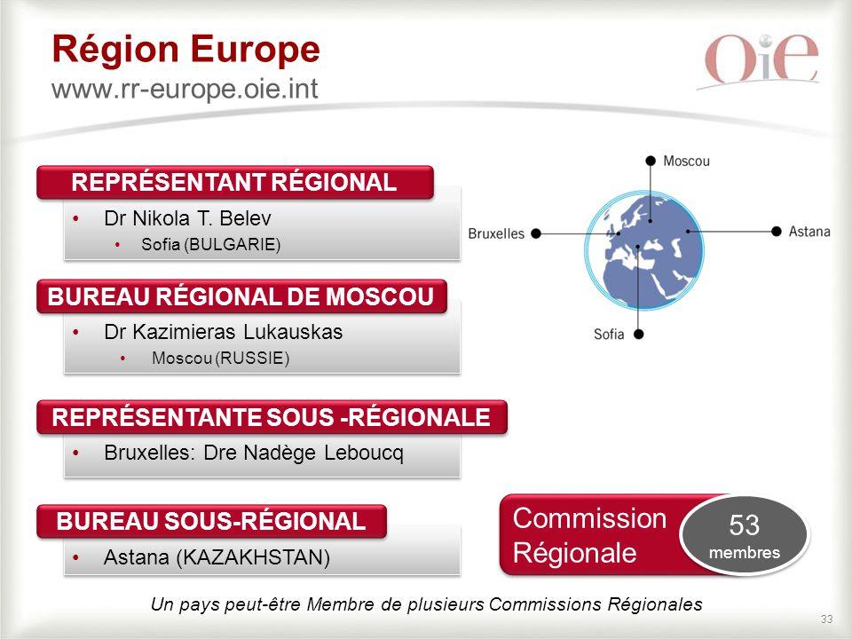 Région Europe www.rr-europe.oie.int
