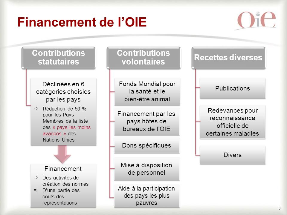 Contributions statutaires Contributions volontaires
