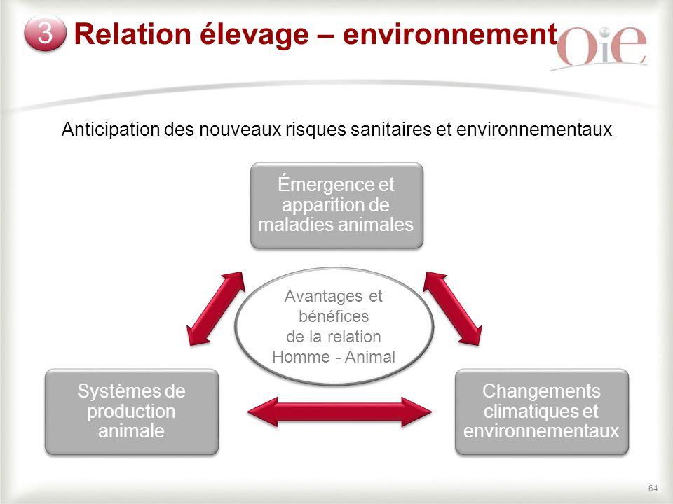 Relation élevage – environnement