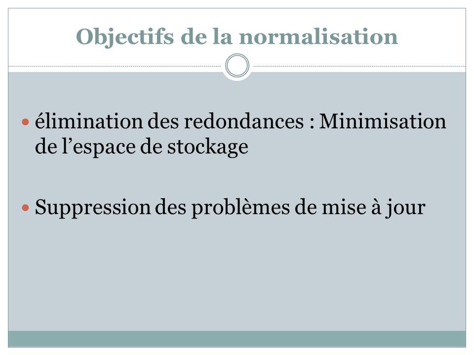 Objectifs de la normalisation
