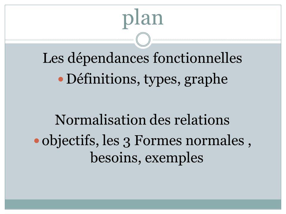 plan Les dépendances fonctionnelles Définitions, types, graphe