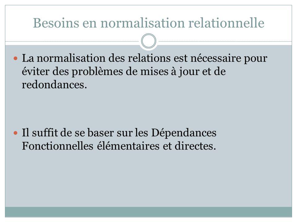 Besoins en normalisation relationnelle