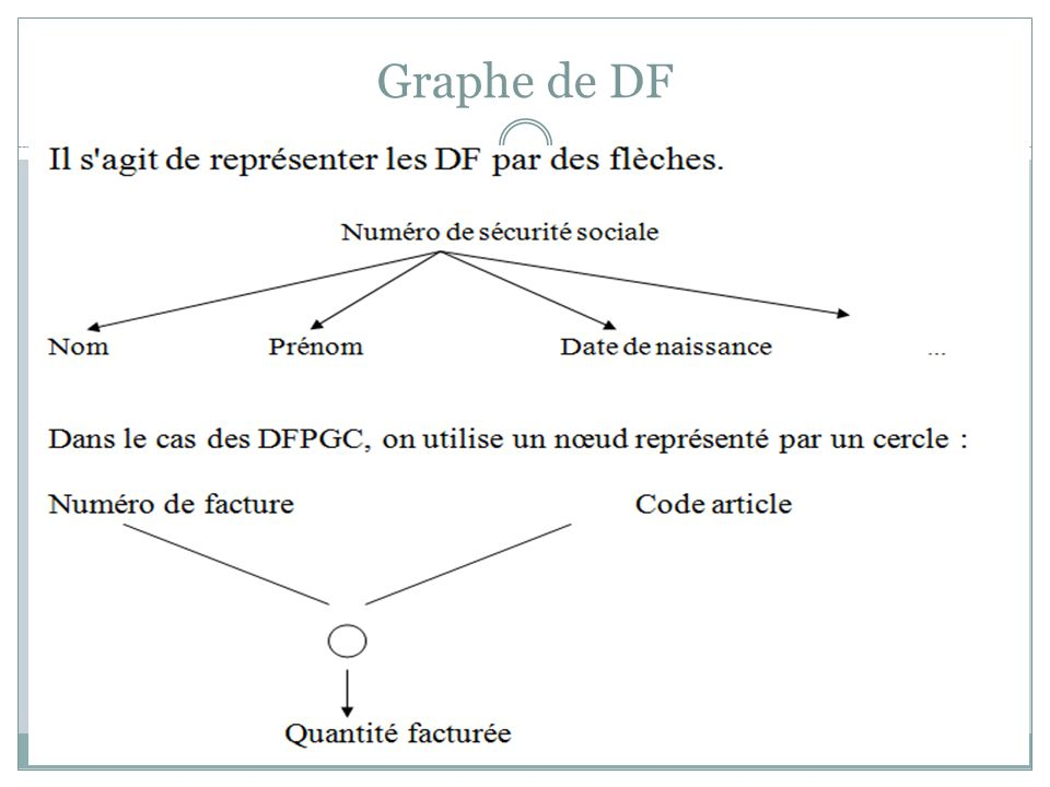 Graphe de DF