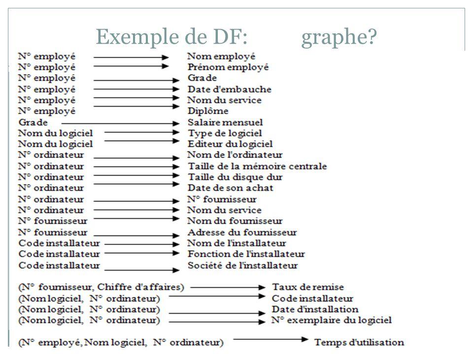Exemple de DF: graphe