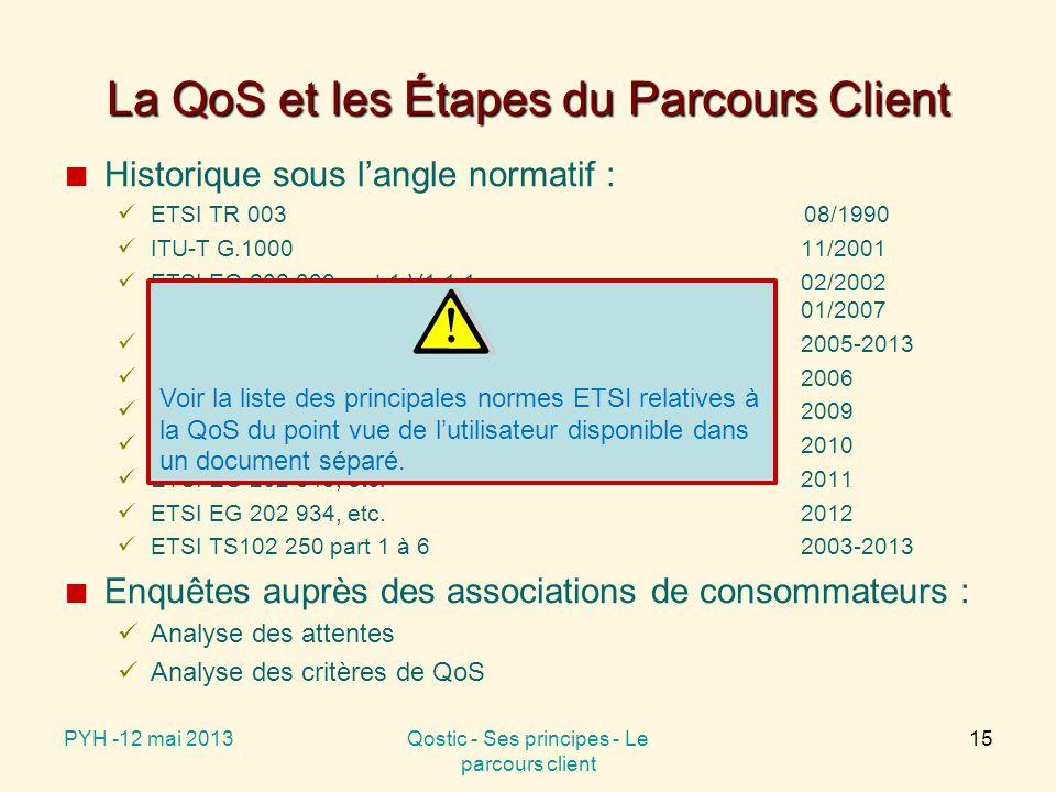 Enquête associations Les étapes du parcours client 11/2004