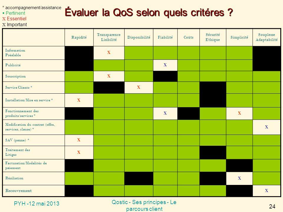 Évaluer la QoS selon quels critéres