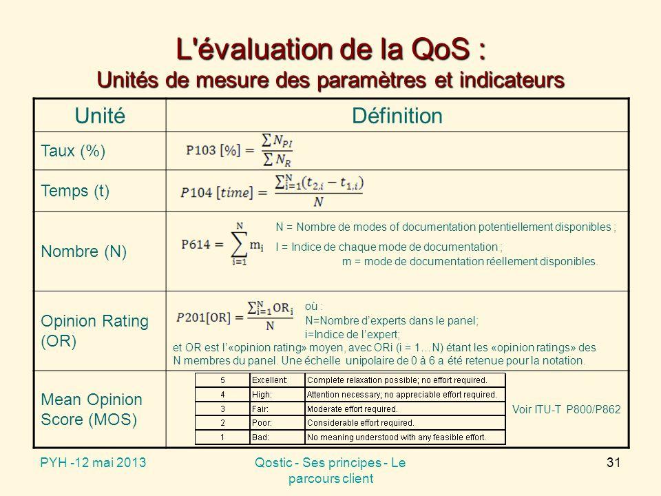 L évaluation de la QoS : Exemples de paramètres et indicateurs