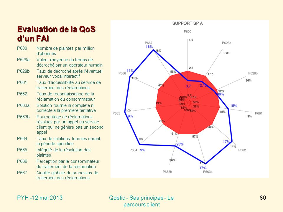 Evaluation de la QoS d'un FAI