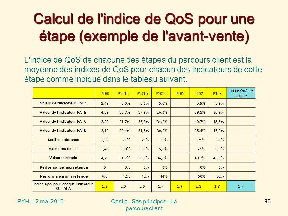 Calcul de l indice de QoS pour l ensemble des FAI étudiés