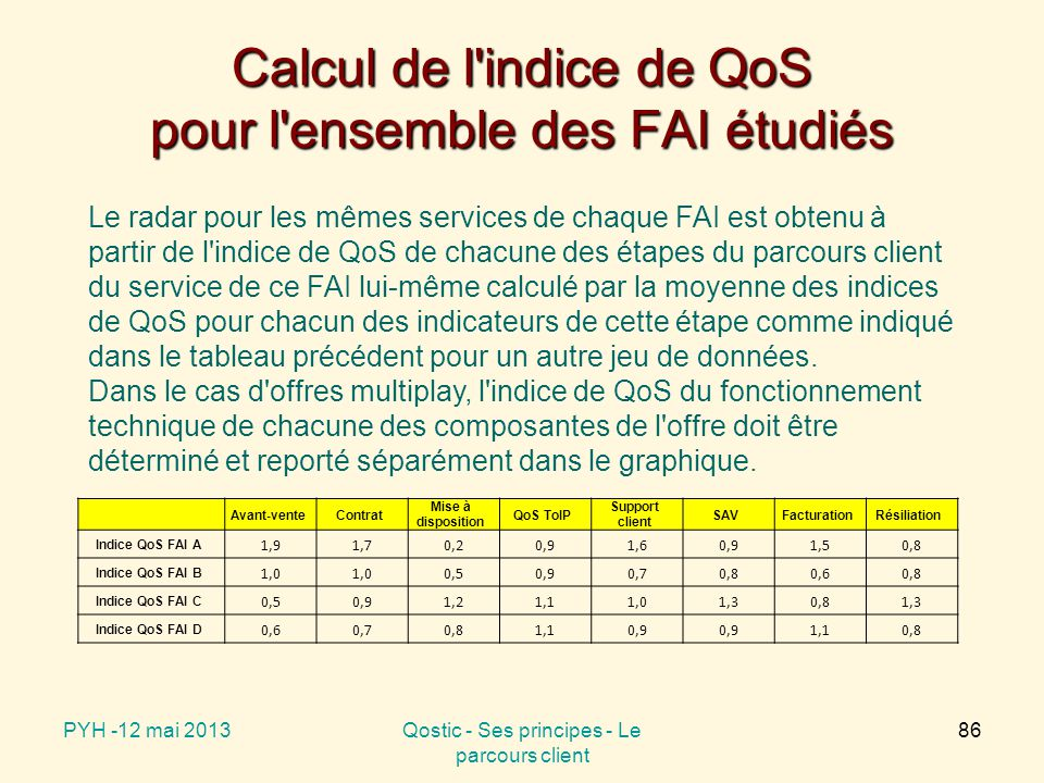 Evaluation globale de la QoS d'un FAI