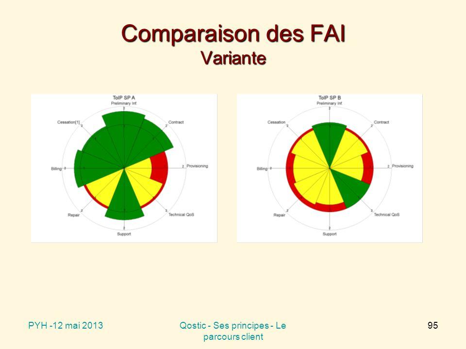 Comparaison des FAI Variante