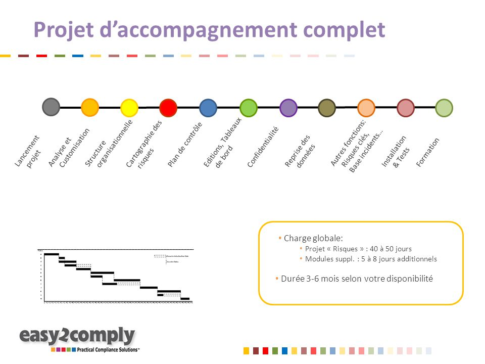 Projet d'accompagnement complet