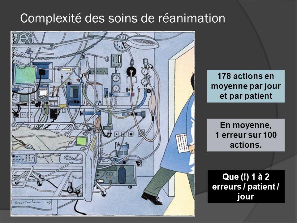 Complexité des soins de réanimation
