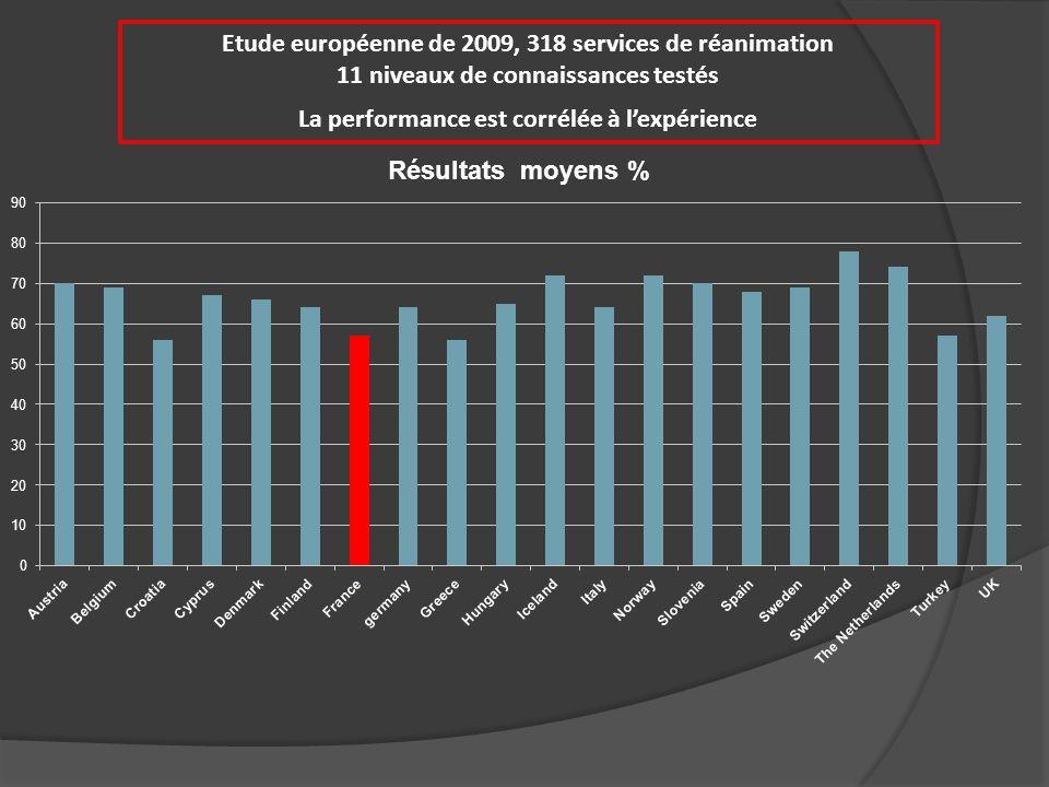 Etude européenne de 2009, 318 services de réanimation