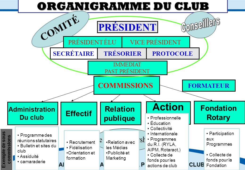 ORGANIGRAMME DU CLUB COMITé PRÉSIDENT Action COMMISSIONS Fondation