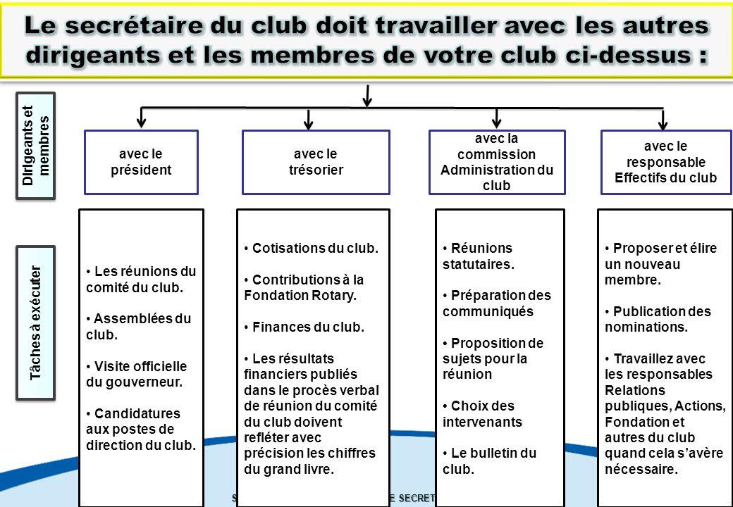 Le secrétaire du club doit travailler avec les autres dirigeants et les membres de votre club ci-dessus :