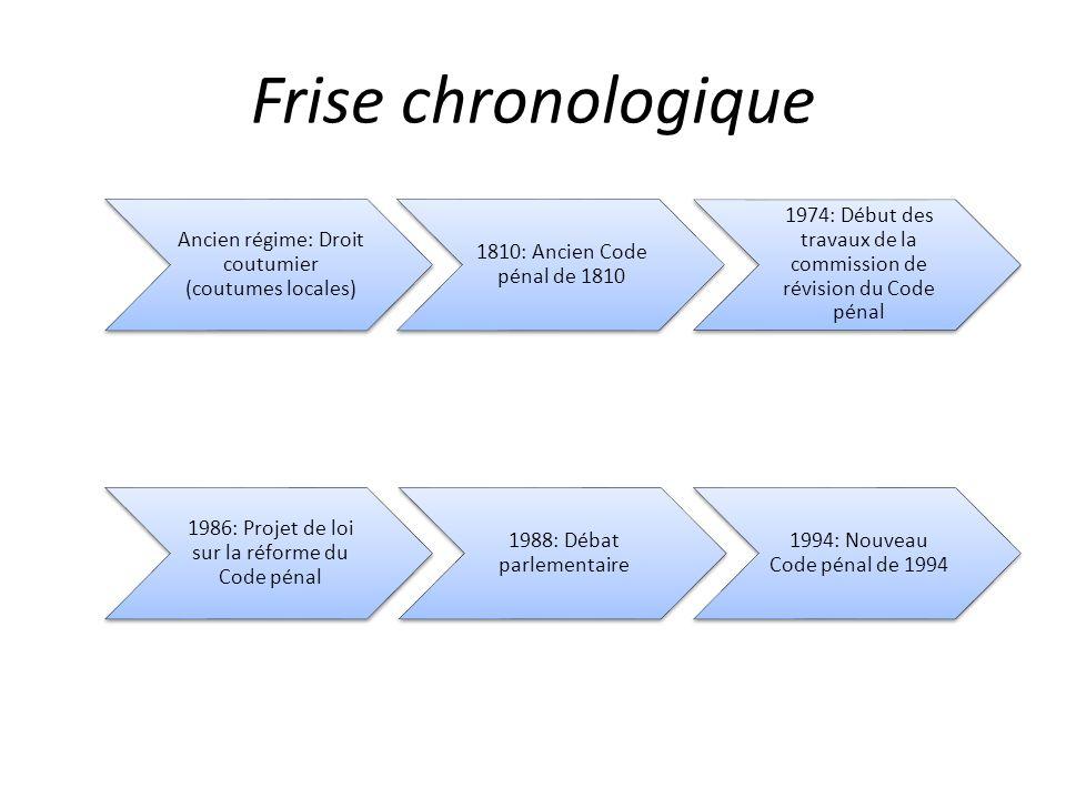 Frise chronologique Ancien régime: Droit coutumier (coutumes locales)
