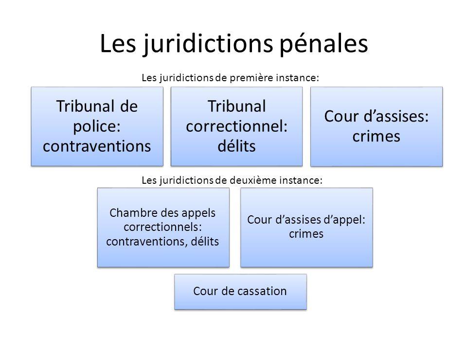 Les juridictions pénales