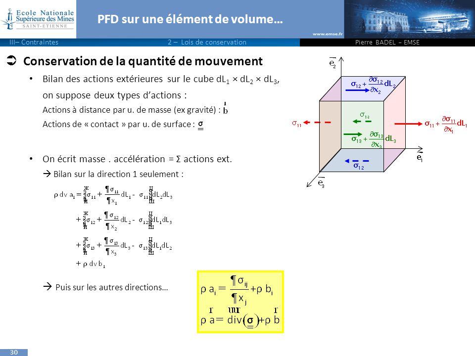 PFD sur une élément de volume…