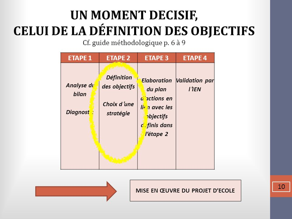 CELUI DE LA DÉFINITION DES OBJECTIFS Définition des objectifs