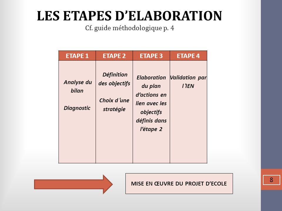 LES ETAPES D'ELABORATION Définition des objectifs
